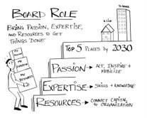 board role